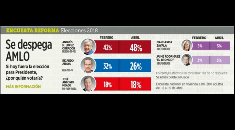 AMLO fuera Presidente de México si hoy se votara